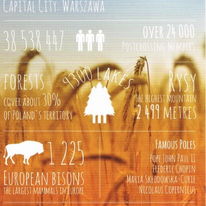 Polen Facts